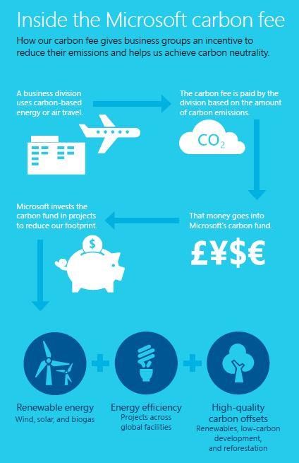 Microsoft Carbon Fee