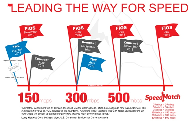 Internet Speed Comparison Infographic