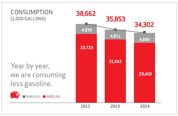 Verizon gas consumption chart
