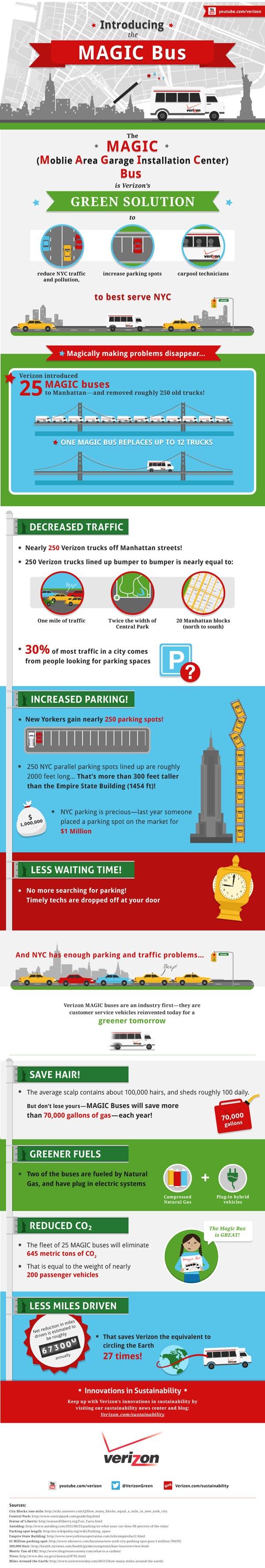 MAGIC Bus infographic