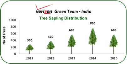 Tree sapling distribution