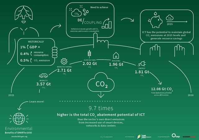 GeSI infographic