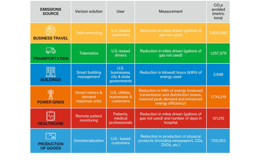 2017 carbon abatement table