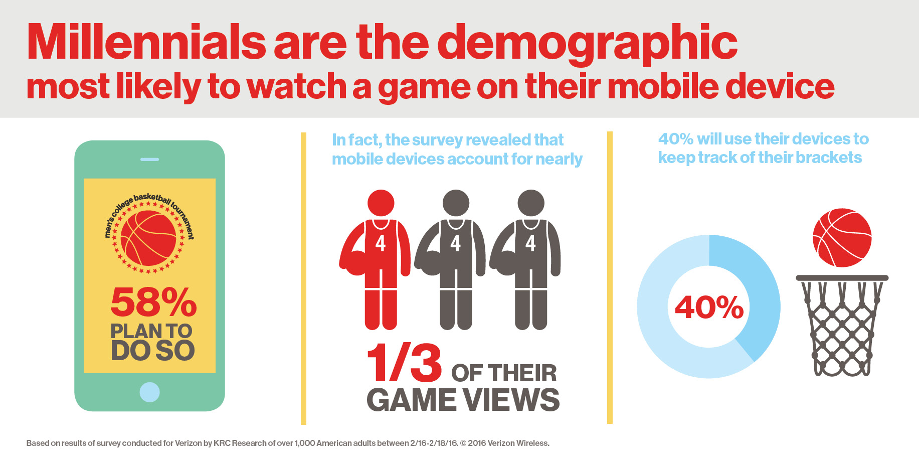 Millenials are the demographic most likely to watch a game on their mobile