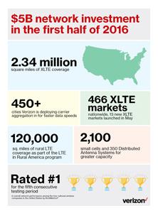 Verizon Network Coverage, Reliablity Infographic