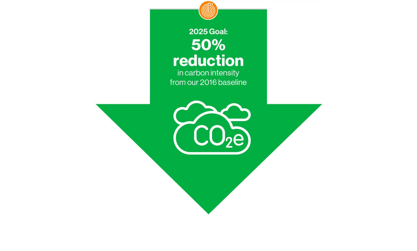 2025 Goal 50% reduction in carbon intensity from our 2016 baseline