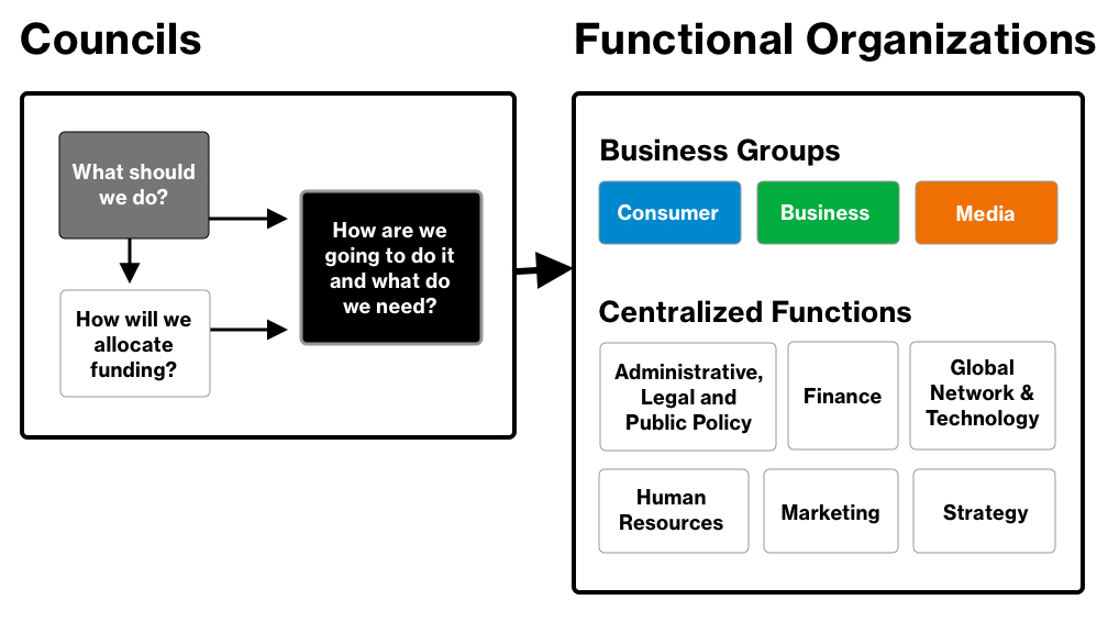 Management Governance Team Structure About Verizon