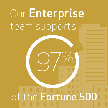 Enterprise team supports 97% of the Fortune 500
