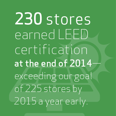230 stores earned LEED certification at the end of 2014