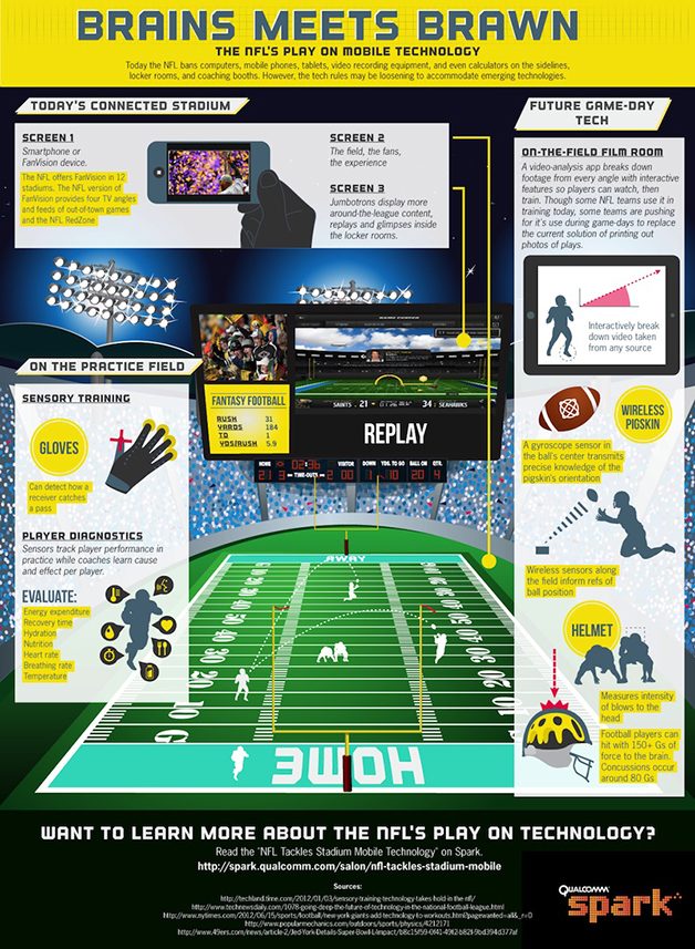 NFL and mobile technology