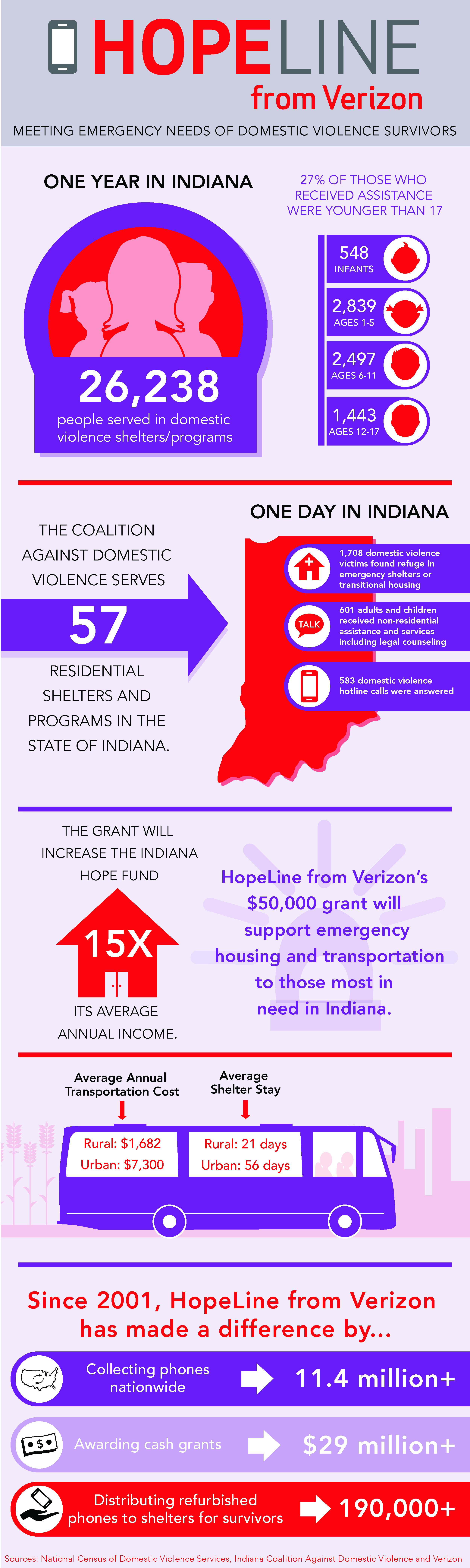 Infographic-hopeline-indiana