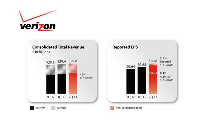 Verizon 2Q 2013 Earnings