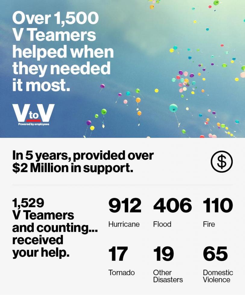 VtoV Infograph