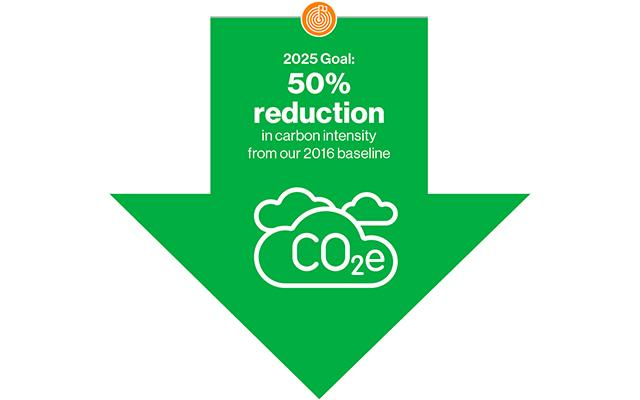 50 Reduction in Carbon Intensity from our 2016 baseline
