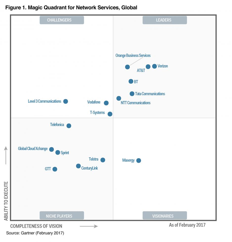 Verizon named a leader in Gartner 2017 Magic Quadrant reports for