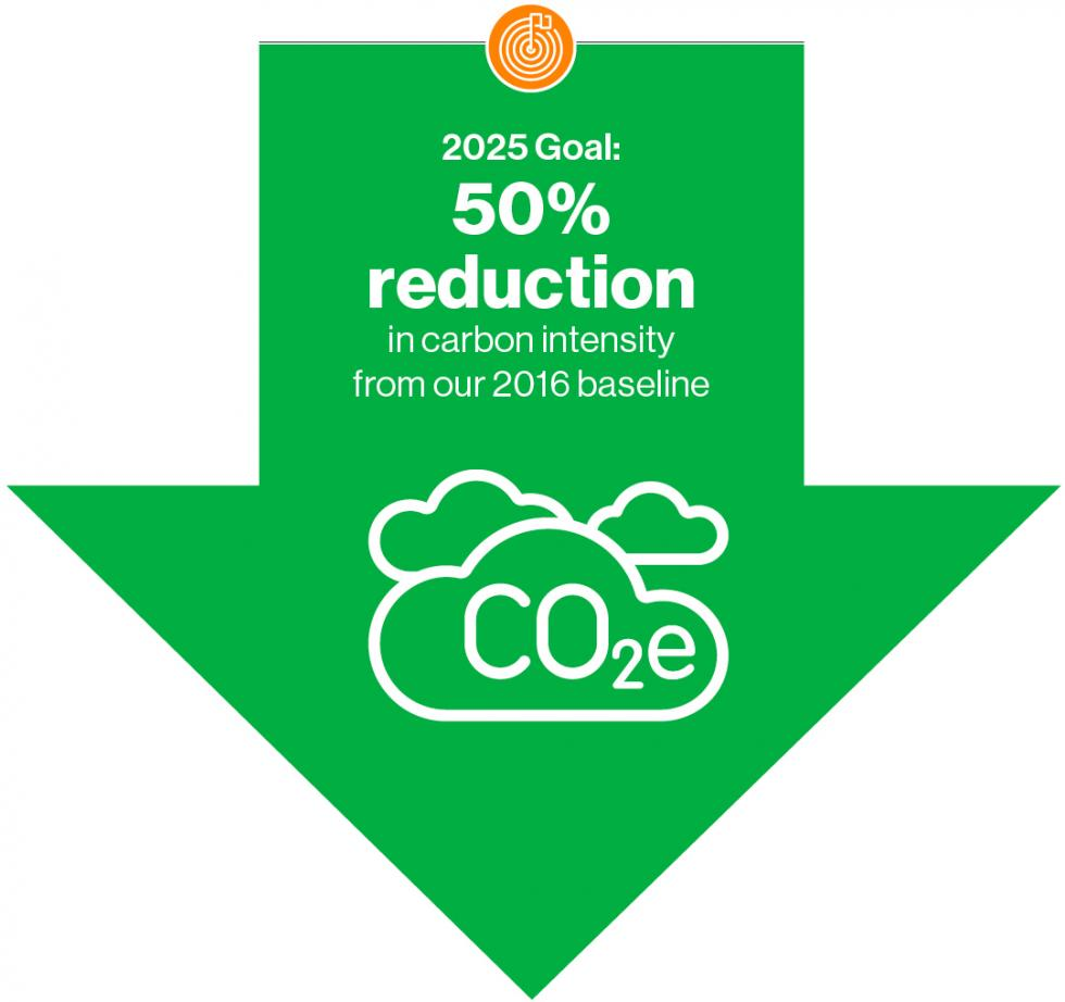 2025 Goal: 50% reduction in carbon intensity from our 2018 baseline