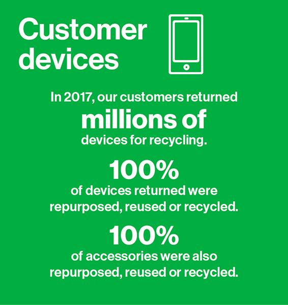 In 2017, our customers returned million s of devices for recycling. 100% of devices returned were re purposed, reused or recycled.