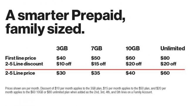 A smarter prepaid family sized plan