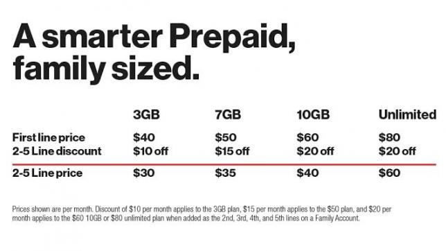 A smarter prepaid family sized plan