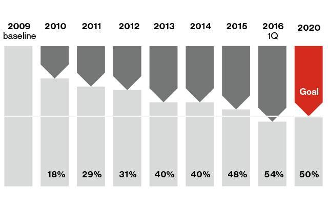 Verizon Carbon Emissions Graph
