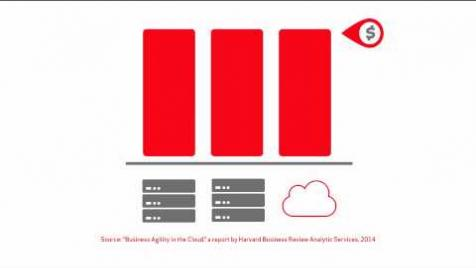 Harvard Business Review: Business Agility in the Cloud - Verizon Enterprise