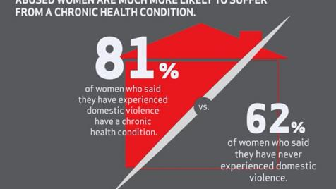 Chronice Health Domestic Violence Infographic