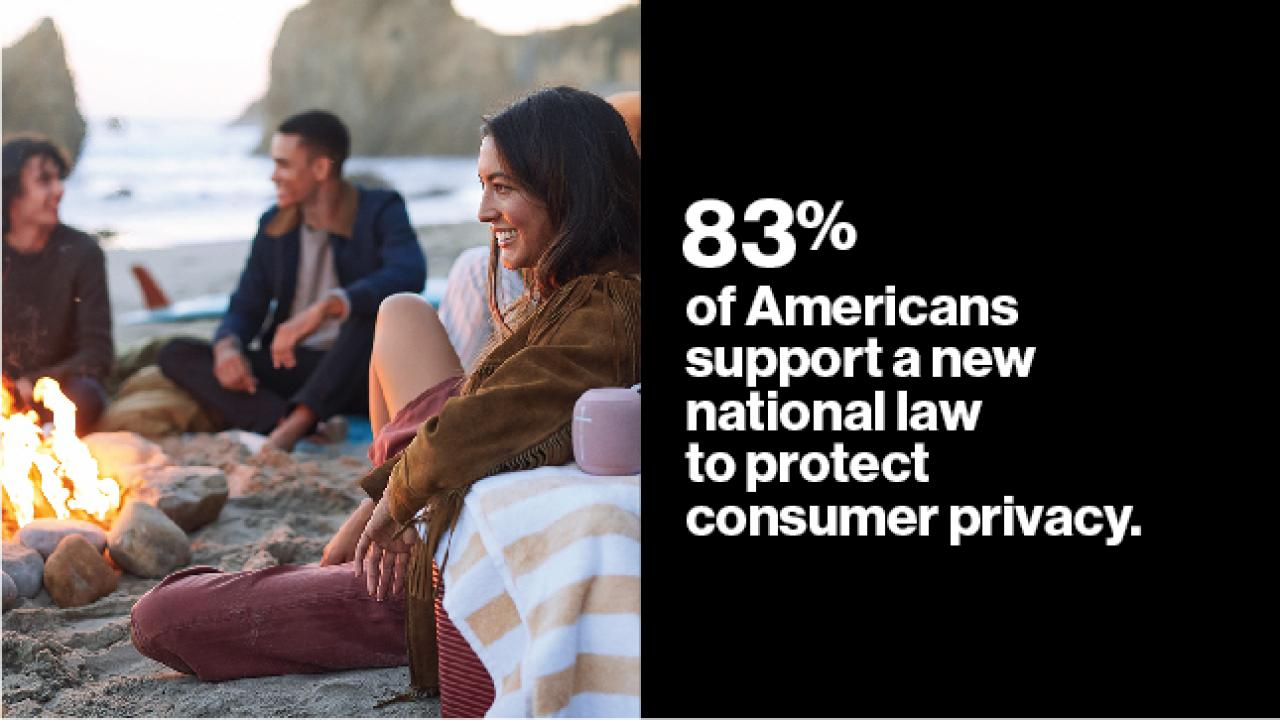 83% of Americans support a new national law to protect consumer privacy.