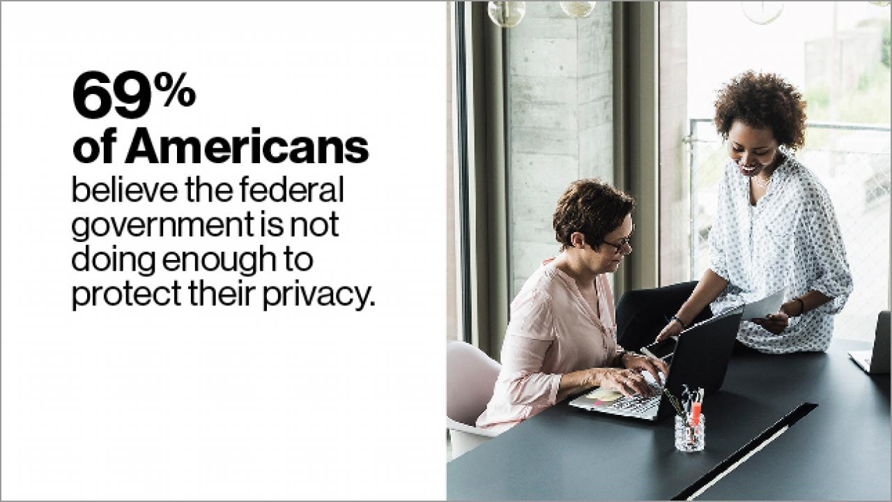 69% of Americans believe the federal government is not doing enough to protect their privacy.