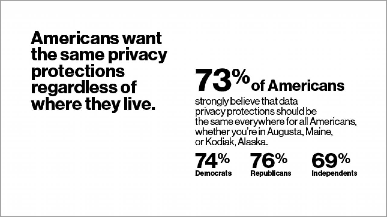 73% of Americans strongly believe that data privacy protections should be the same everywhere for all Americans, whether you're