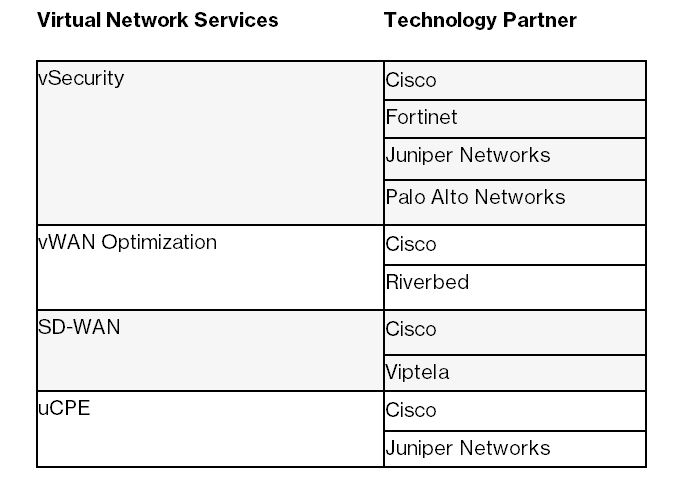 Verizon's initial Virtual Network Service packages