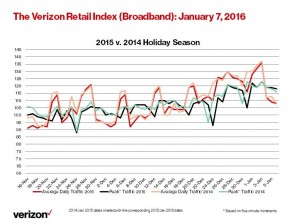 Retail Index -- 1 7 16 (Line Chart)