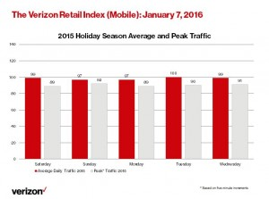 Retail Index_Mobile 1 7 16 (Bar Chart)