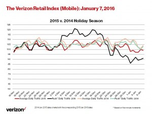 Retail Index_Mobile 1 7 16 (Line Chart)