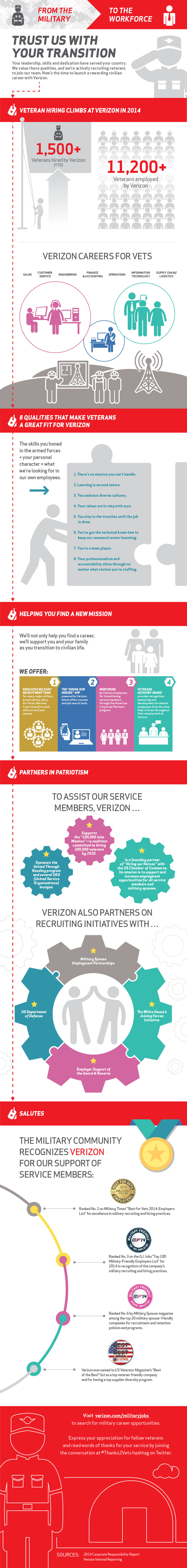 military to workforce infographic