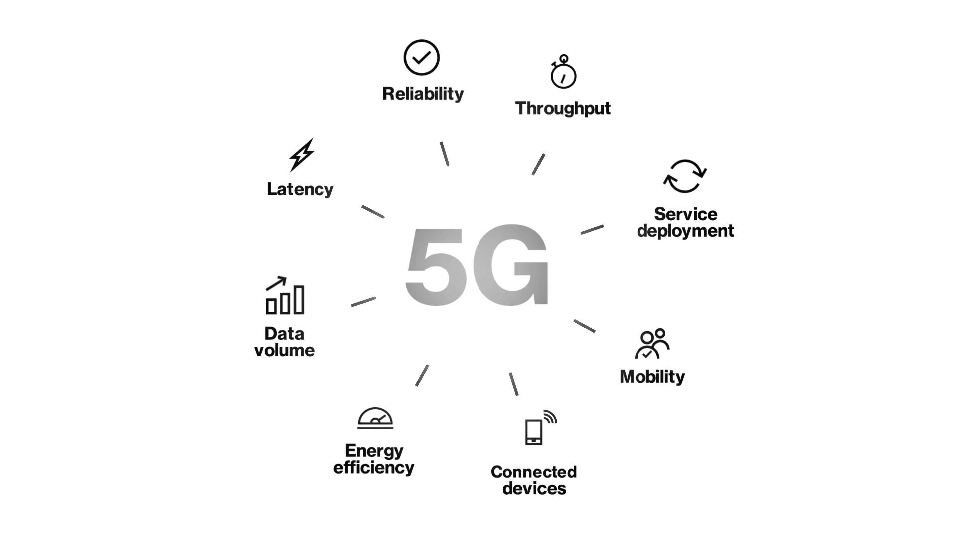 8 Attributes Of 5g Network Performance Verizon Wireless Business