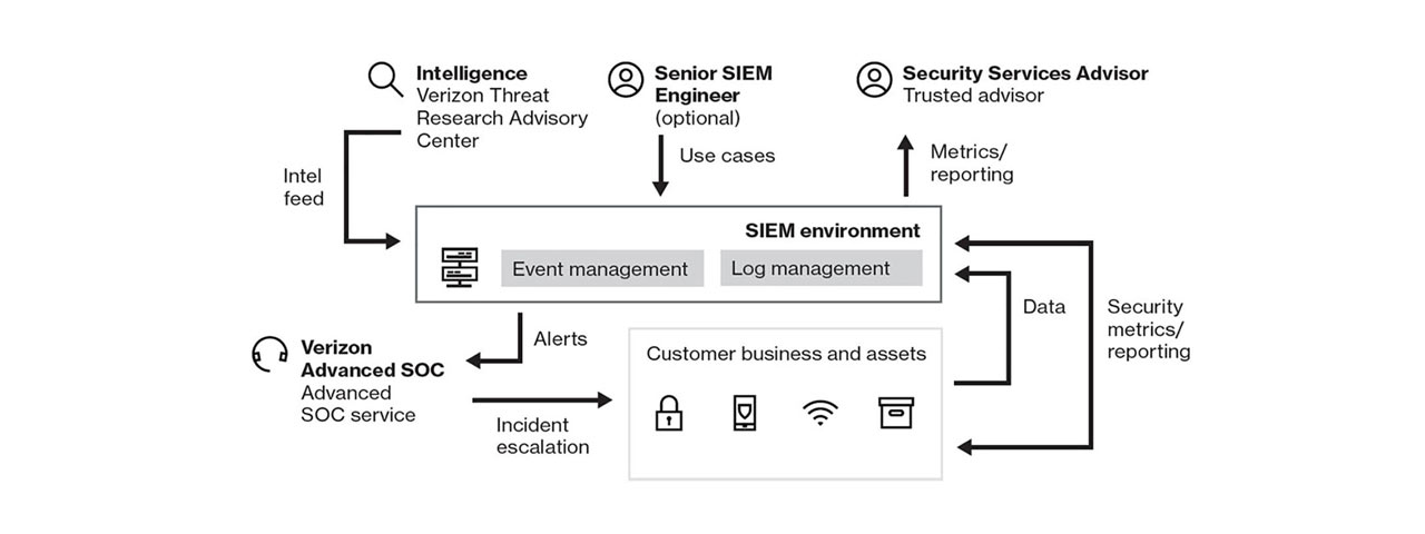 Verizon security and intelligence environment.