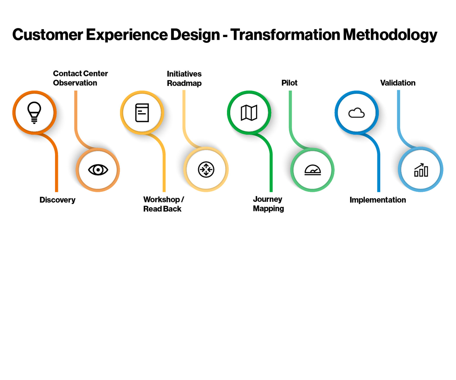 How does Customer Experience Design work