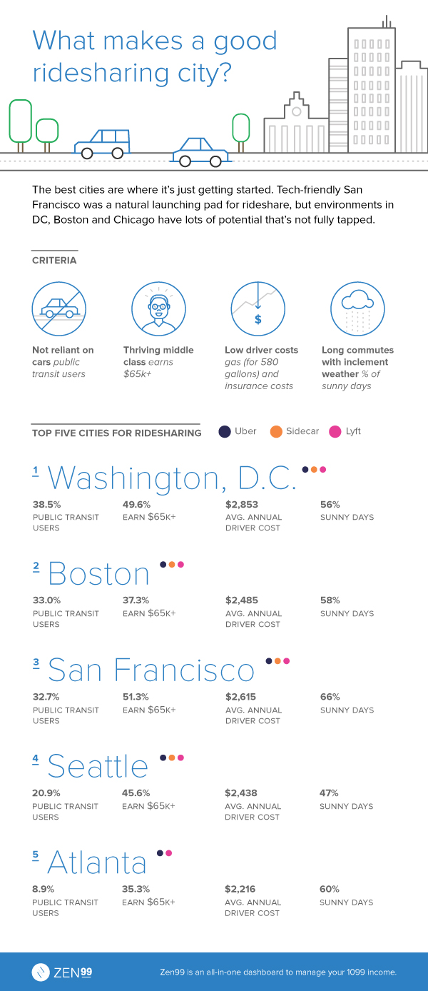 These Are The Best Cities For Uber And Lyft Drivers