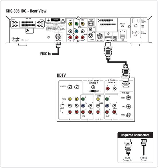 Cisco CHS 335 HD STB  Verizon