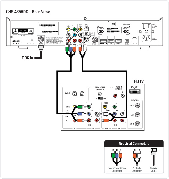 cable wiring diagram for business dvrs cisco chs 435hdc hd dvr  dvrs cisco chs 435hdc hd dvr