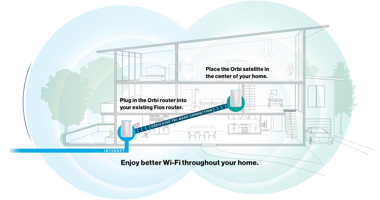 Netgear Orbi Home WiFi Router &