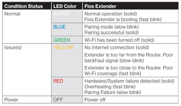 IMAGE - Fiso Extender LED Chart