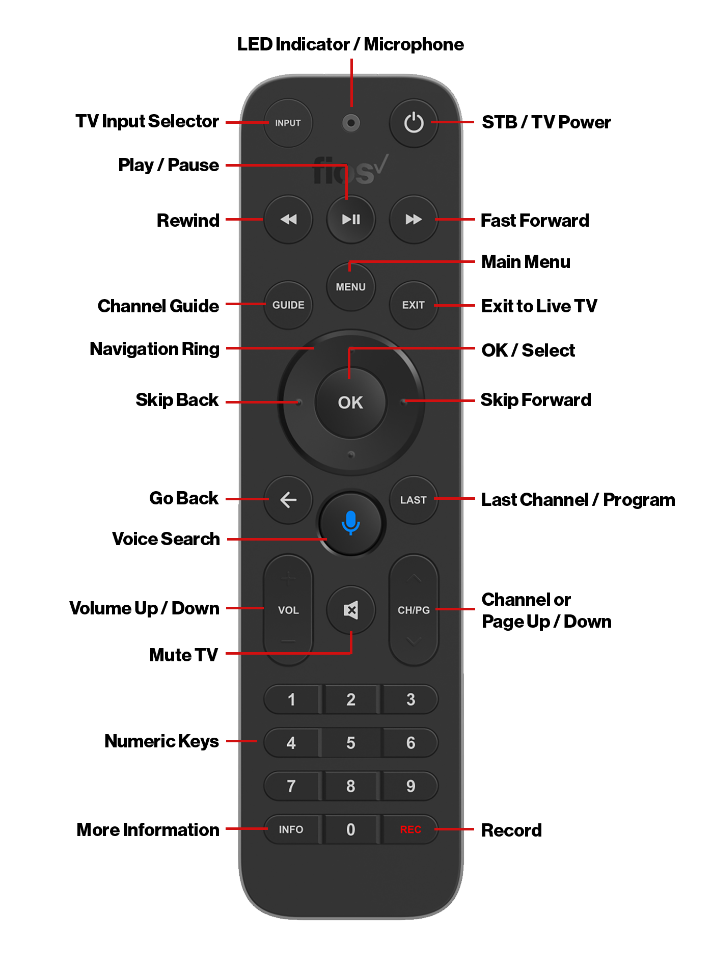 Fios TV One Voice Remote